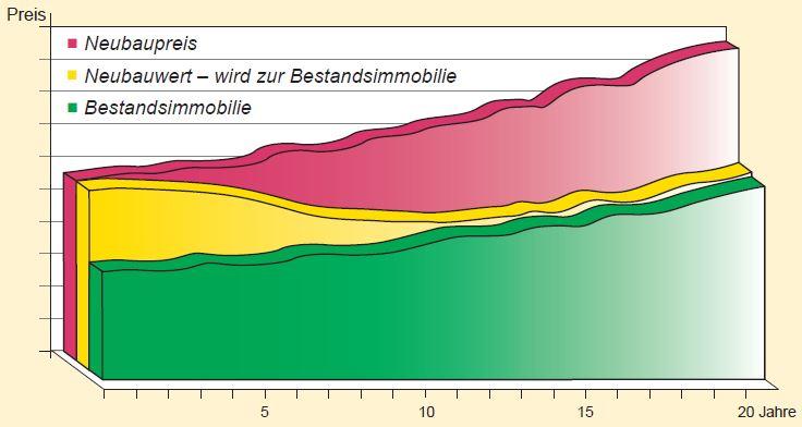Grafik_Bestandsimmobilie_KonzeptGrund